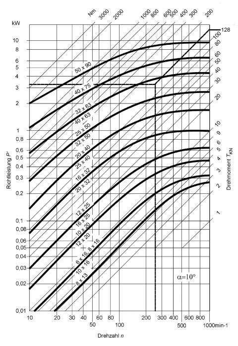Leistungsdiagramm für Präzisions-Wellengelenke mit Gleitlager nach DIN 808-G