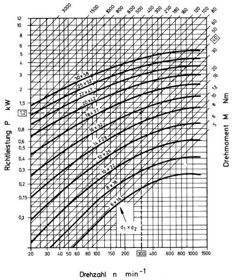 Leistungsdiagramm für Präzisions-Laschengelenke mit Gleitlager