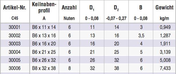 keilwelle-tabelle