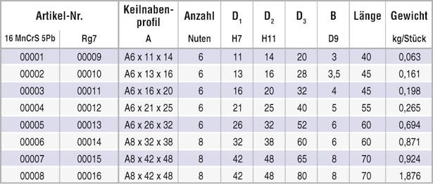 tabelle_keilnabe