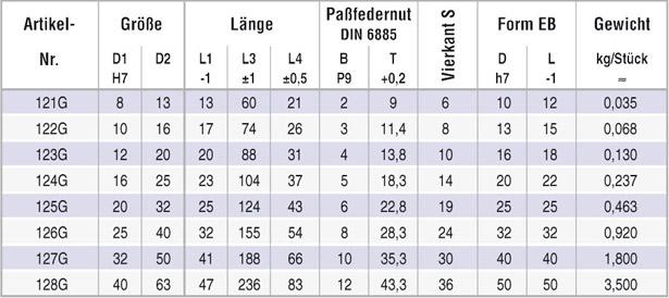 tabelle_wellengelenk_808g_d_02