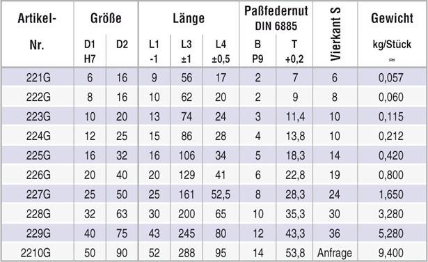 tabelle_wellengelenk_808g_kd
