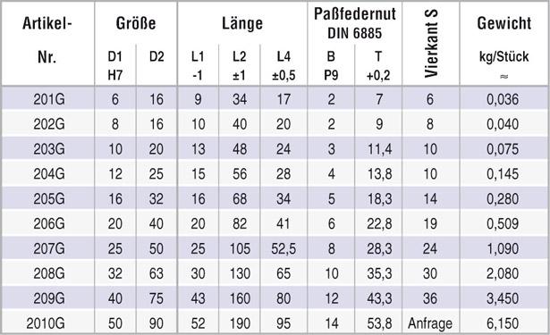 tabelle_wellengelenk_808g_ke
