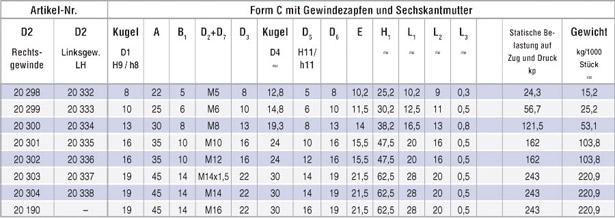 tabelle_winkelgelenk_c_01