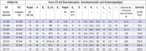 tabelle_winkelgelenk_cs_01
